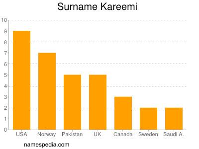 Surname Kareemi