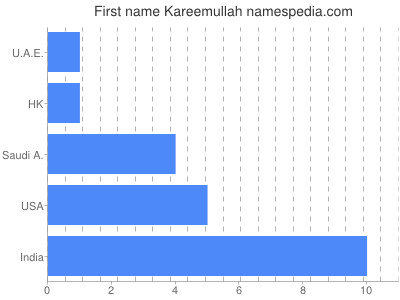 Given name Kareemullah