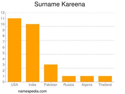 Surname Kareena