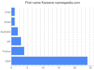 Given name Kareene