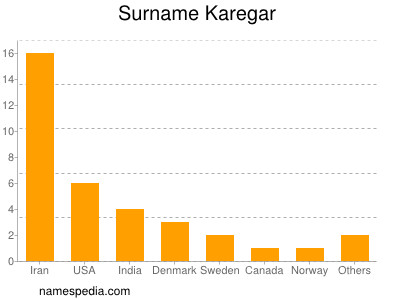 Surname Karegar