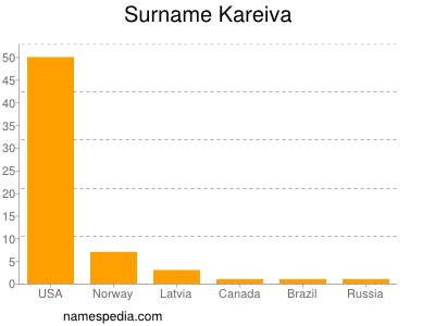Surname Kareiva