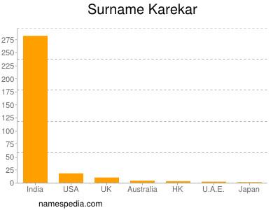 Surname Karekar