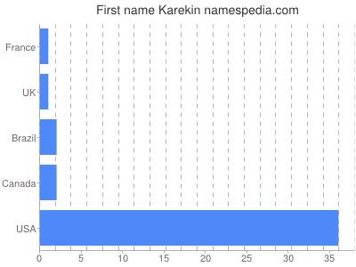 Given name Karekin