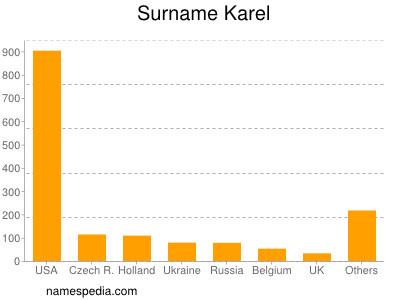 Surname Karel