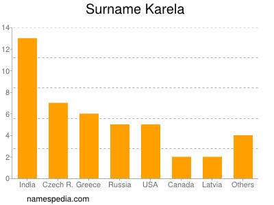 Surname Karela