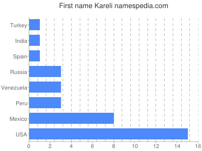 Given name Kareli