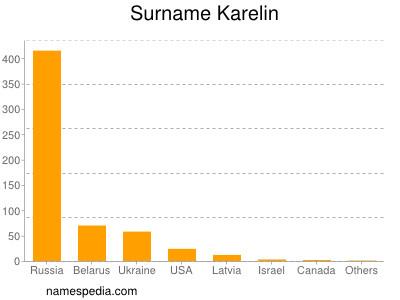 Surname Karelin