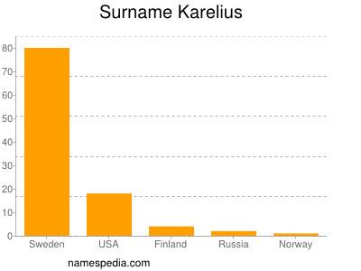 Surname Karelius