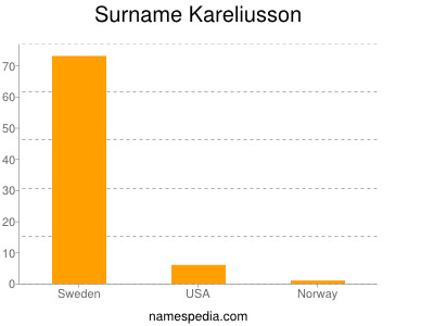 Surname Kareliusson