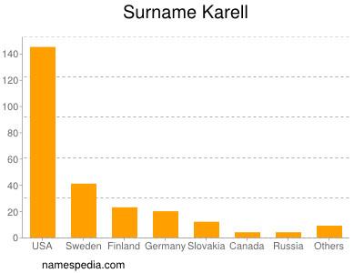 Surname Karell