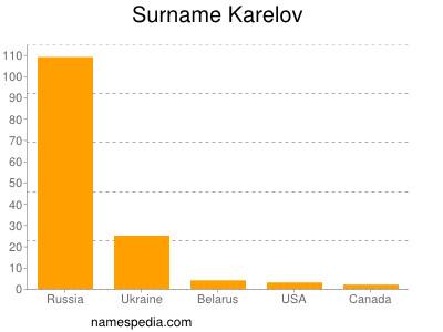Surname Karelov