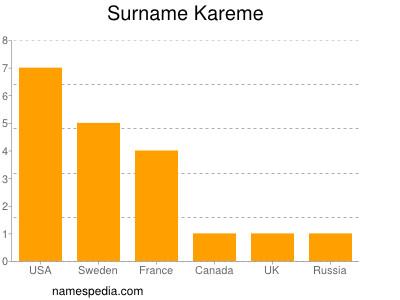 Surname Kareme
