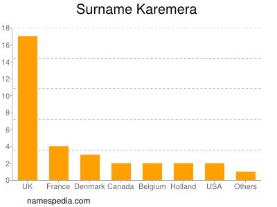 Surname Karemera