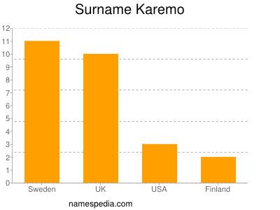 Surname Karemo