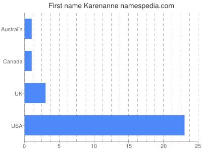 Given name Karenanne