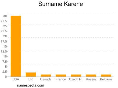 Surname Karene