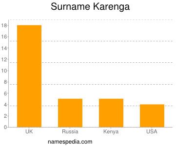 Surname Karenga