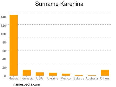 Surname Karenina