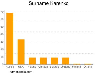 Surname Karenko