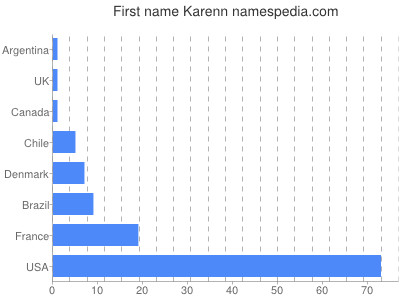 Given name Karenn