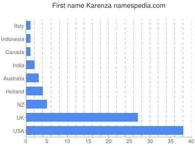 Given name Karenza