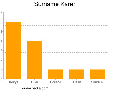 Surname Kareri