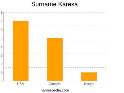 Surname Karesa