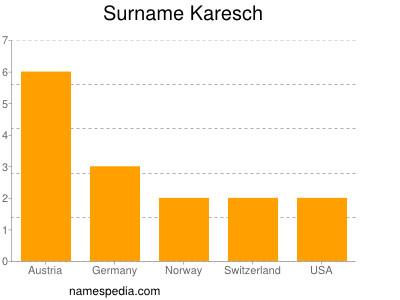 Surname Karesch
