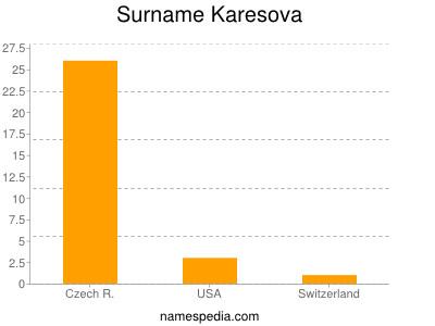 Surname Karesova