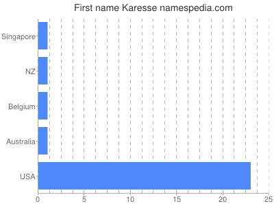 Given name Karesse