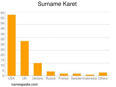 Surname Karet