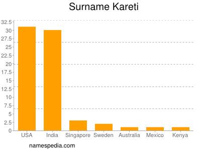 Surname Kareti