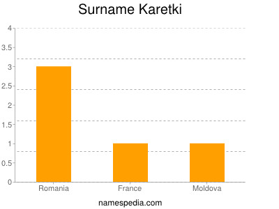 Surname Karetki