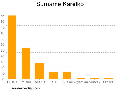 Surname Karetko
