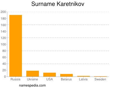 Surname Karetnikov