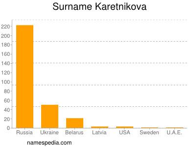 Surname Karetnikova