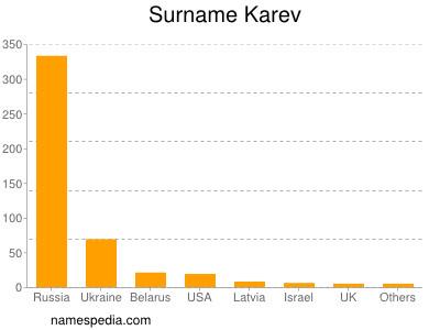 Surname Karev
