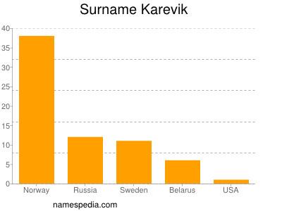 Surname Karevik
