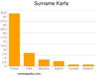Surname Karfa