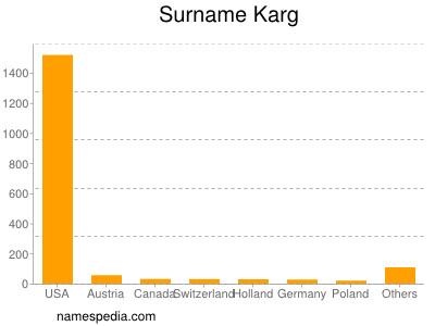 Surname Karg