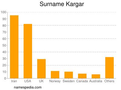 Surname Kargar