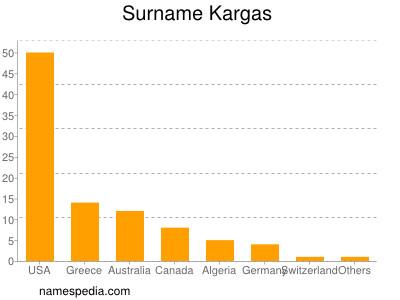 Surname Kargas