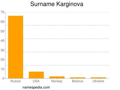 Surname Karginova