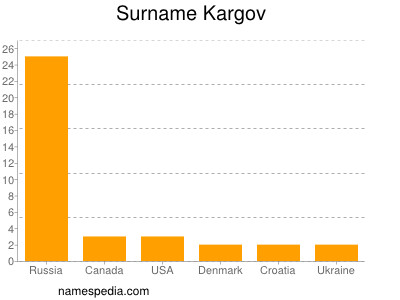 Surname Kargov