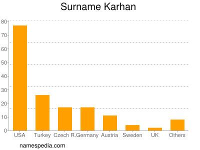Surname Karhan