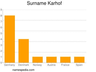 Surname Karhof