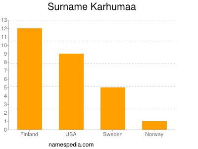Surname Karhumaa
