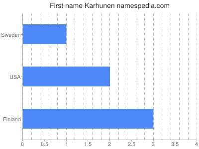 Given name Karhunen