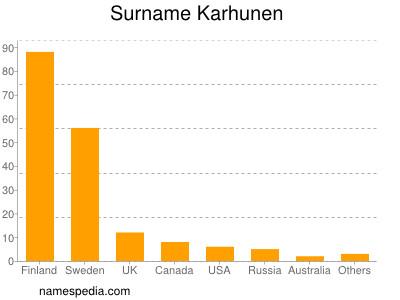 Surname Karhunen
